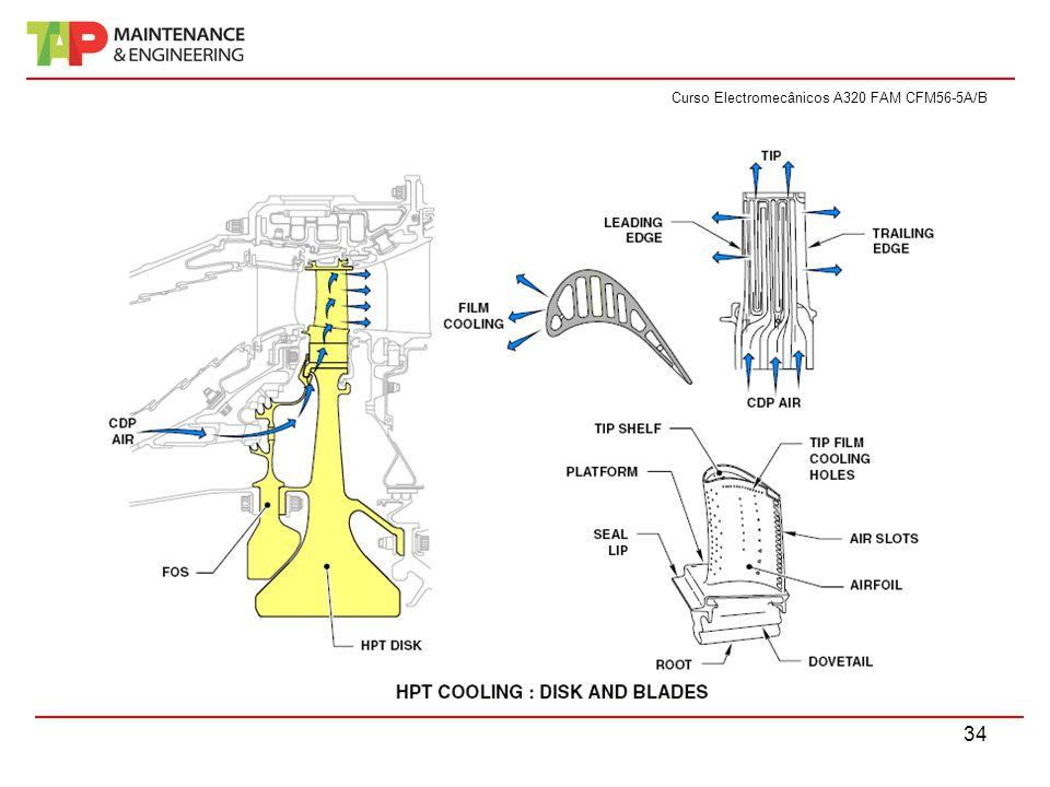 Curso Electromecânicos A320 FAM CFM56-5A/B 34