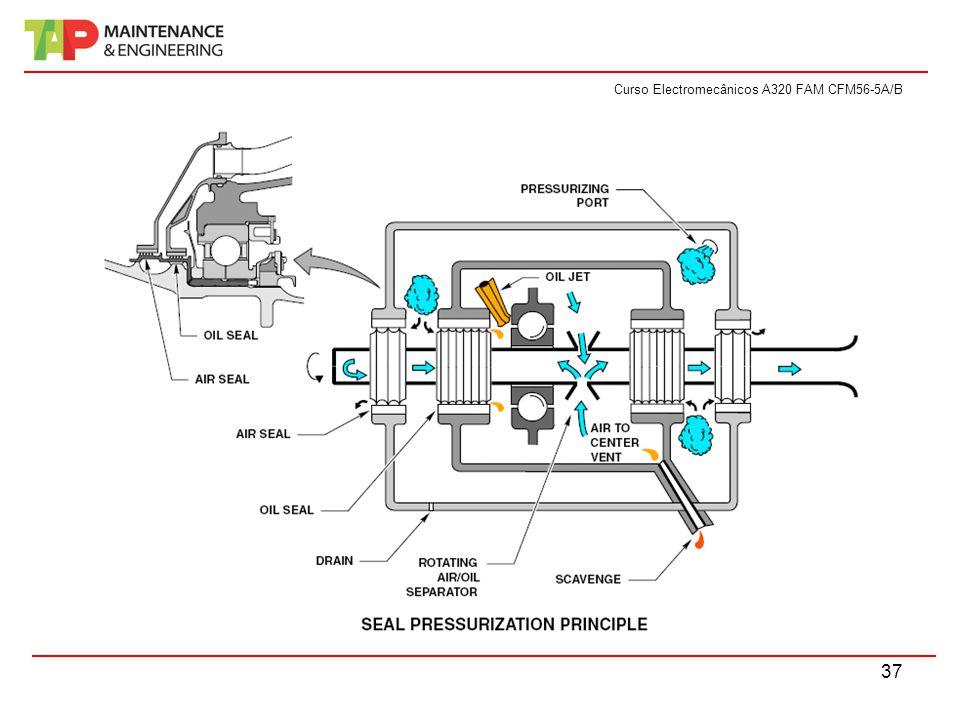 Curso Electromecânicos A320 FAM CFM56-5A/B 37