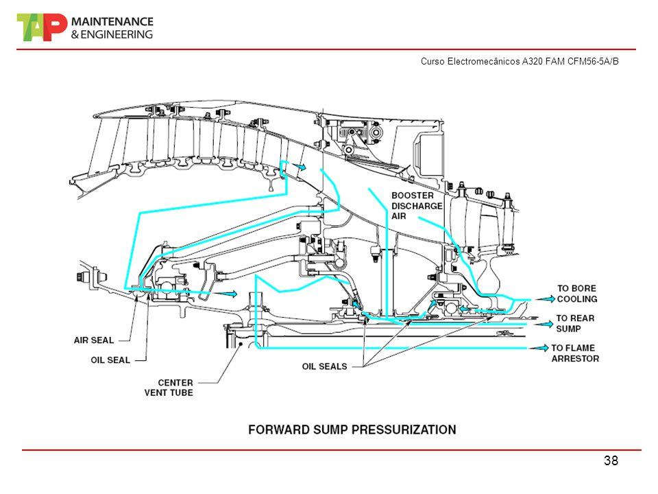 Curso Electromecânicos A320 FAM CFM56-5A/B 38