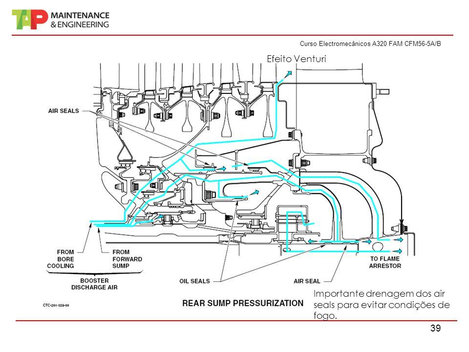 Curso Electromecânicos A320 FAM CFM56-5A/B 39 Efeito Venturi Importante drenagem dos air seals para evitar condições de fogo.