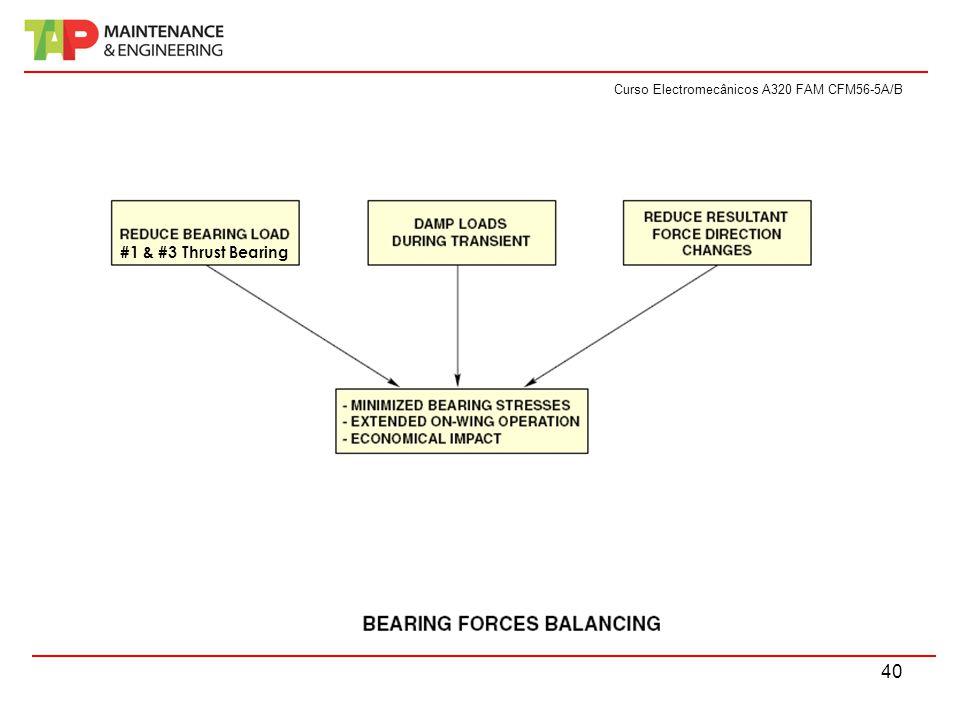 Curso Electromecânicos A320 FAM CFM56-5A/B 40 #1 & #3 Thrust Bearing