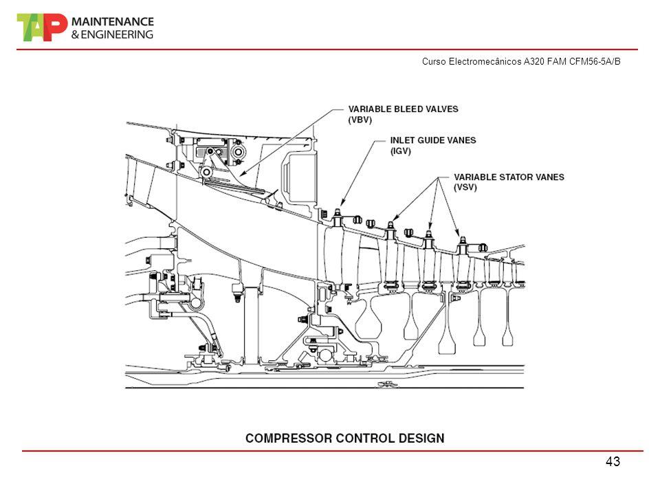 Curso Electromecânicos A320 FAM CFM56-5A/B 43