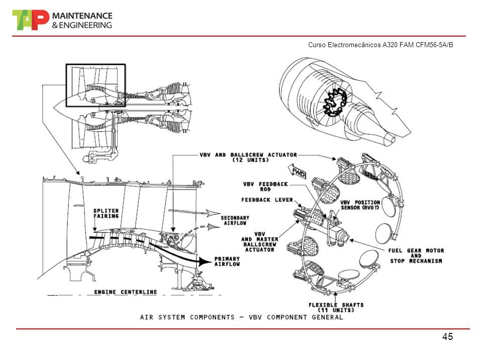Curso Electromecânicos A320 FAM CFM56-5A/B 45