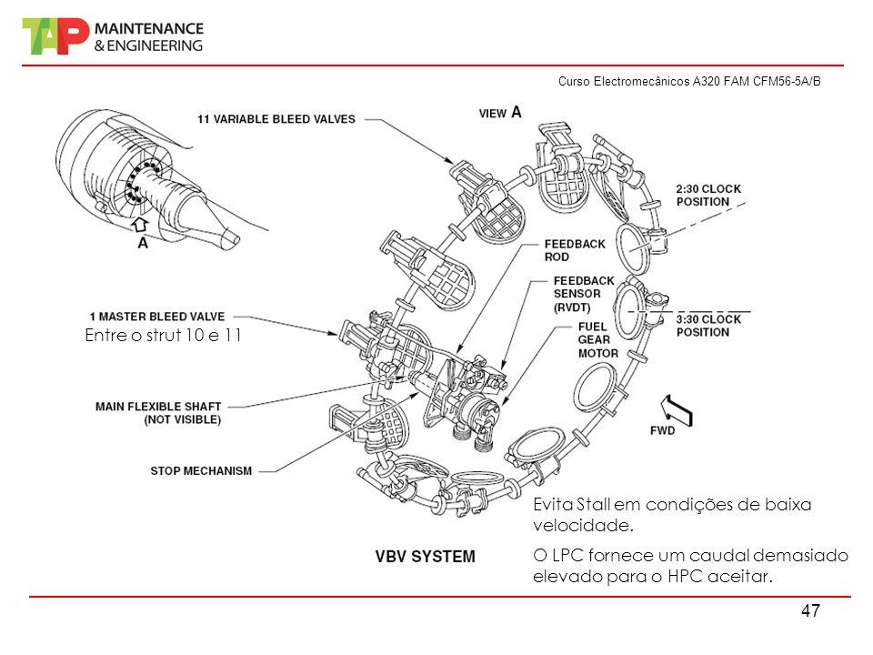 Curso Electromecânicos A320 FAM CFM56-5A/B 47 Evita Stall em condições de baixa velocidade. O LPC fornece um caudal demasiado elevado para o HPC aceit