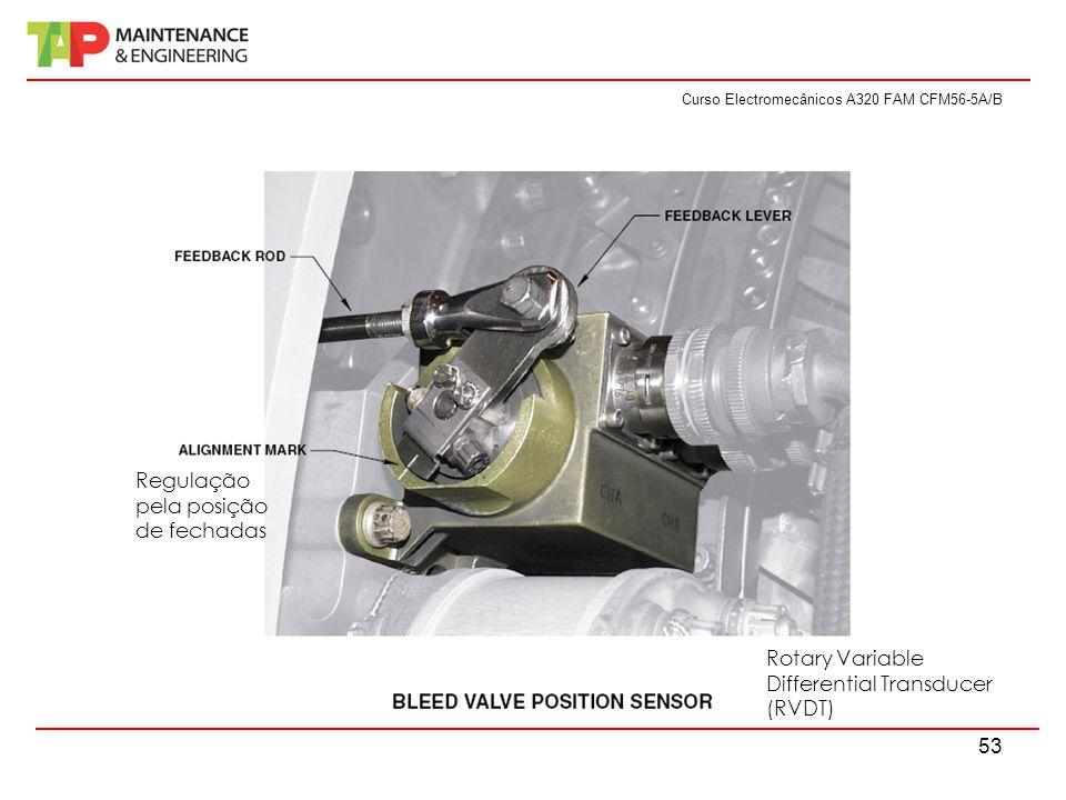 Curso Electromecânicos A320 FAM CFM56-5A/B 53 Rotary Variable Differential Transducer (RVDT) Regulação pela posição de fechadas