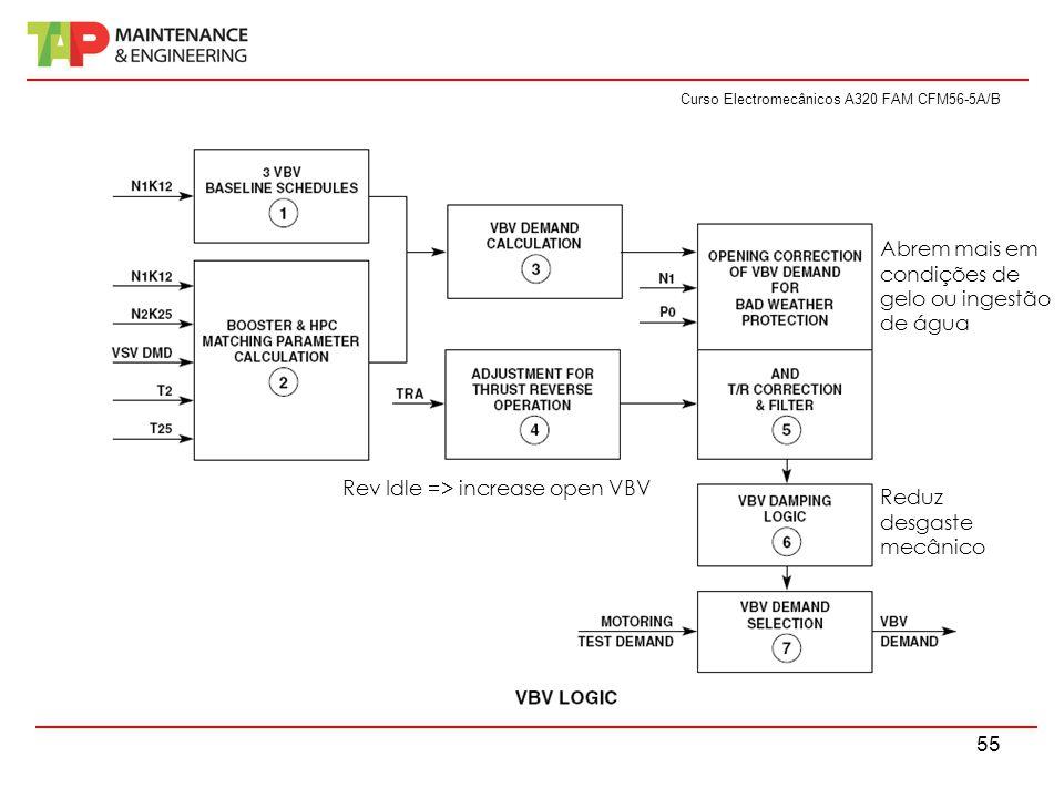 Curso Electromecânicos A320 FAM CFM56-5A/B 55 Rev Idle => increase open VBV Reduz desgaste mecânico Abrem mais em condições de gelo ou ingestão de águ