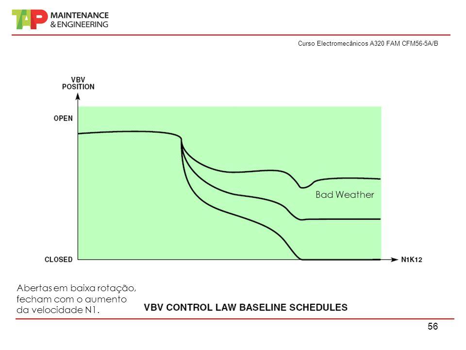 Curso Electromecânicos A320 FAM CFM56-5A/B 56 Bad Weather Abertas em baixa rotação, fecham com o aumento da velocidade N1.