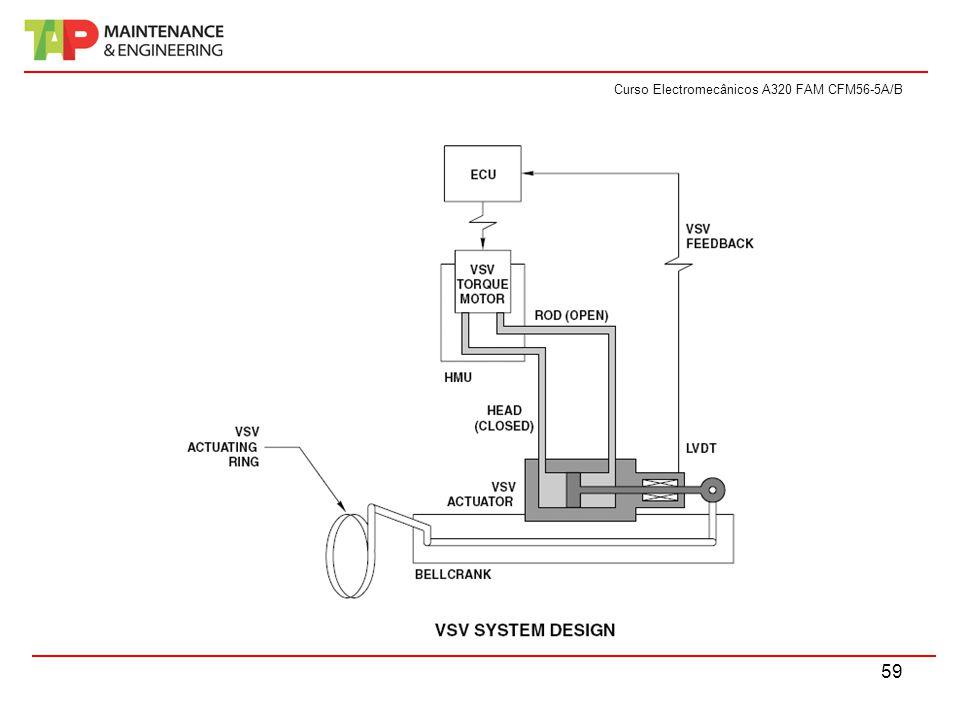 Curso Electromecânicos A320 FAM CFM56-5A/B 59
