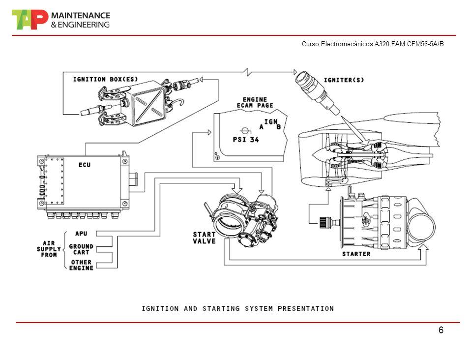 Curso Electromecânicos A320 FAM CFM56-5A/B 6