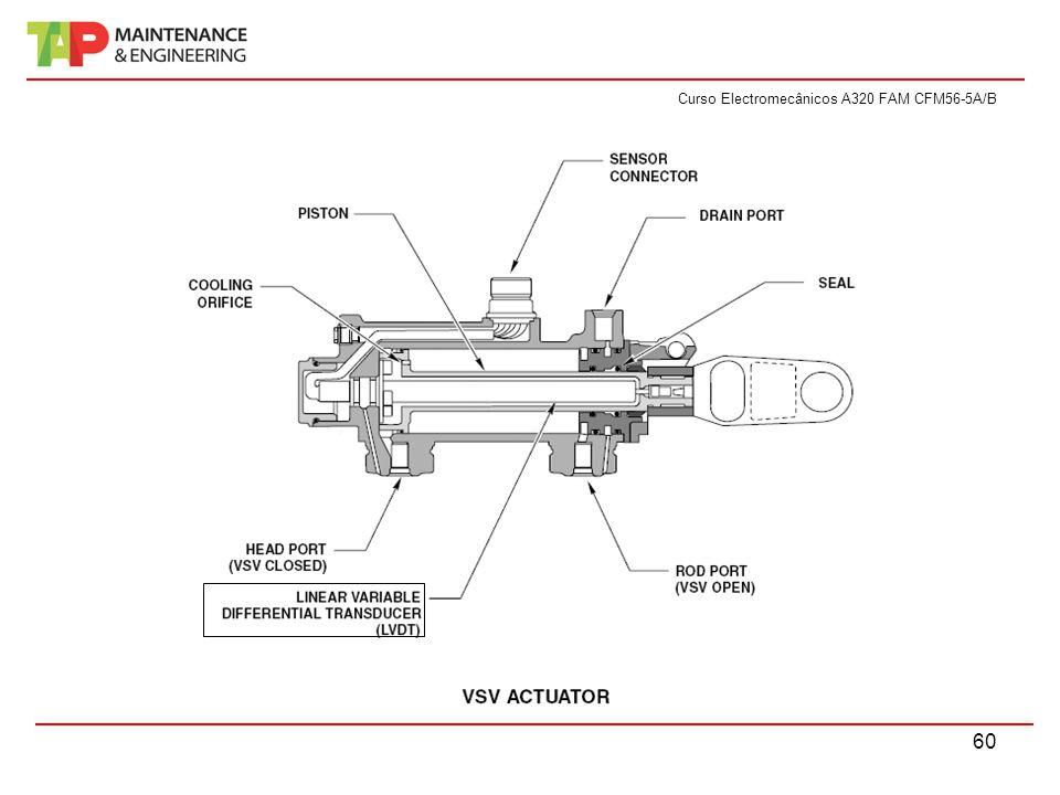Curso Electromecânicos A320 FAM CFM56-5A/B 60