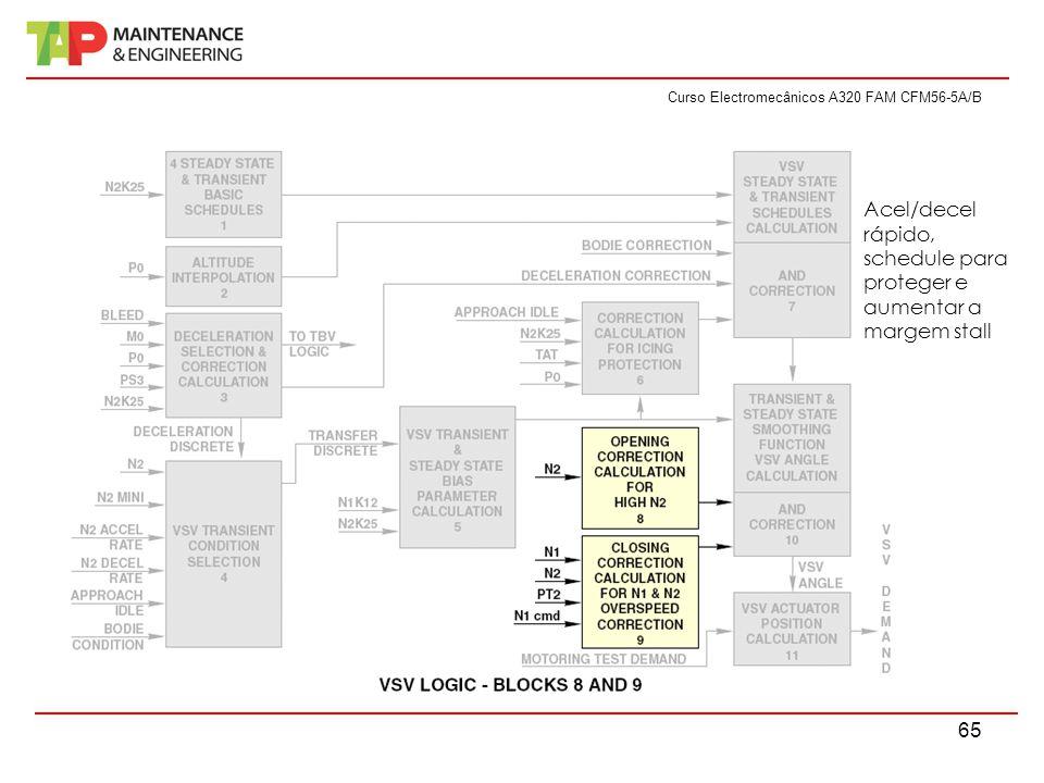Curso Electromecânicos A320 FAM CFM56-5A/B 65 Acel/decel rápido, schedule para proteger e aumentar a margem stall