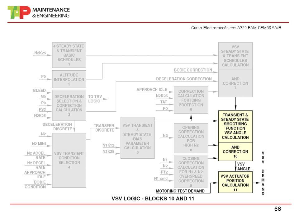 Curso Electromecânicos A320 FAM CFM56-5A/B 66