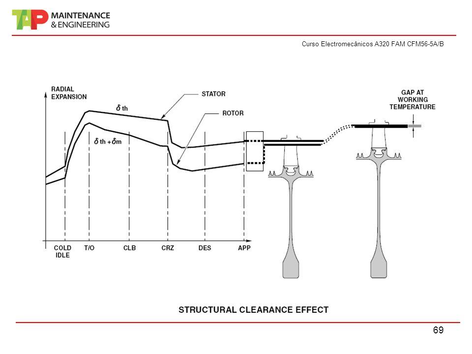 Curso Electromecânicos A320 FAM CFM56-5A/B 69