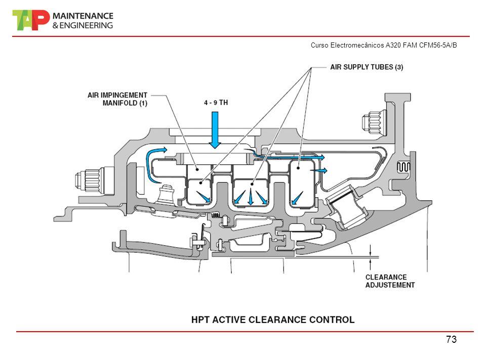 Curso Electromecânicos A320 FAM CFM56-5A/B 73