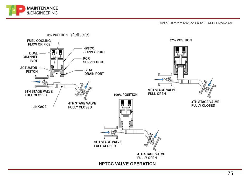Curso Electromecânicos A320 FAM CFM56-5A/B 75 (Fail safe)
