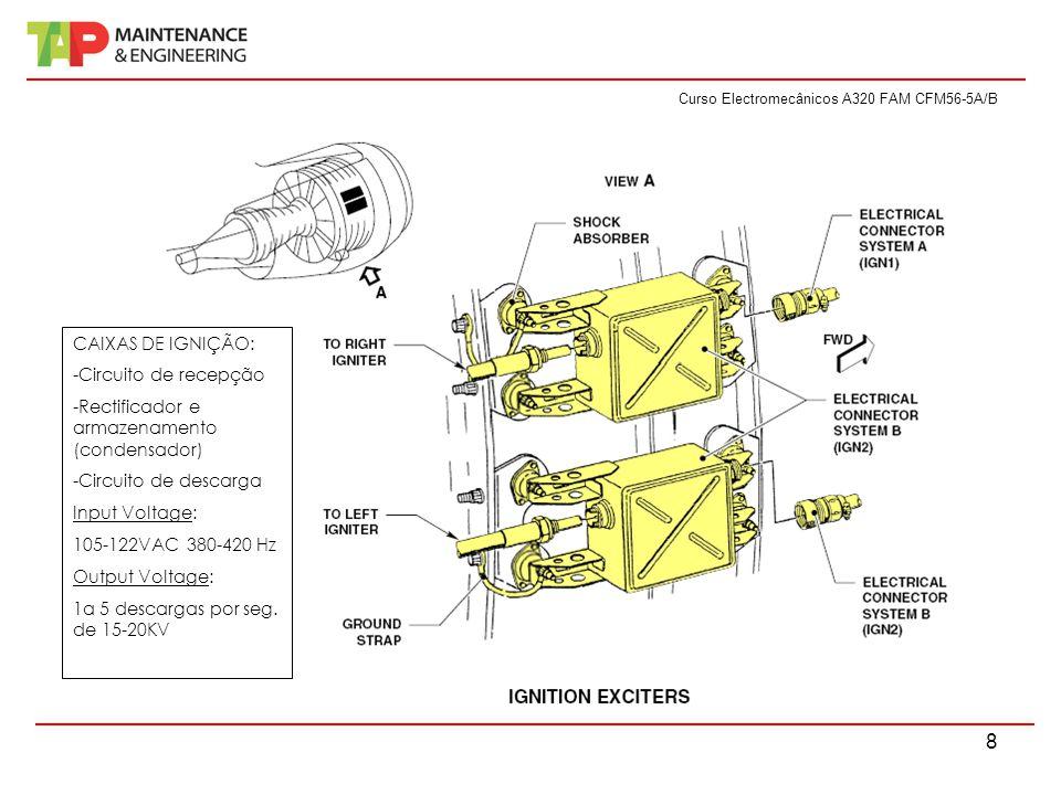 Curso Electromecânicos A320 FAM CFM56-5A/B 8 CAIXAS DE IGNIÇÃO: -Circuito de recepção -Rectificador e armazenamento (condensador) -Circuito de descarga Input Voltage: 105-122VAC 380-420 Hz Output Voltage: 1a 5 descargas por seg.