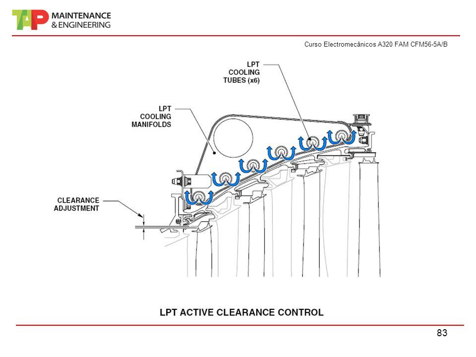 Curso Electromecânicos A320 FAM CFM56-5A/B 83