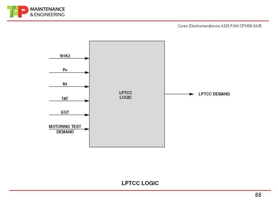 Curso Electromecânicos A320 FAM CFM56-5A/B 88