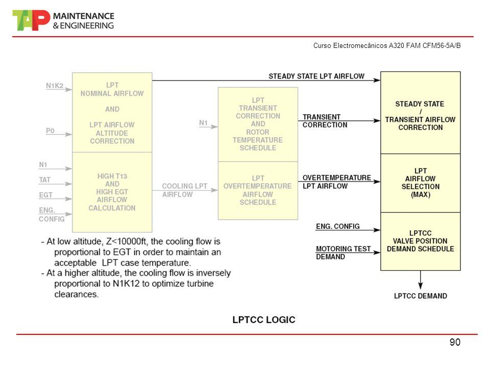 Curso Electromecânicos A320 FAM CFM56-5A/B 90