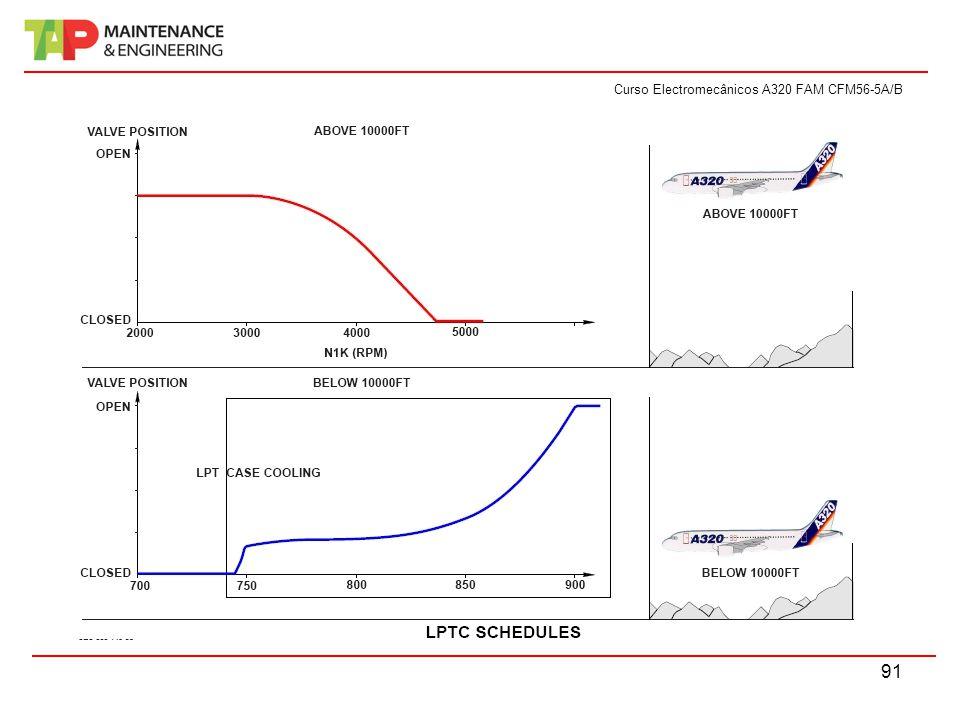 Curso Electromecânicos A320 FAM CFM56-5A/B 91