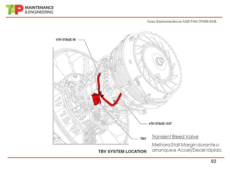 Curso Electromecânicos A320 FAM CFM56-5A/B 93 Transient Bleed Valve Melhora Stall Margin durante o arranque e Accel/Decel rápido.