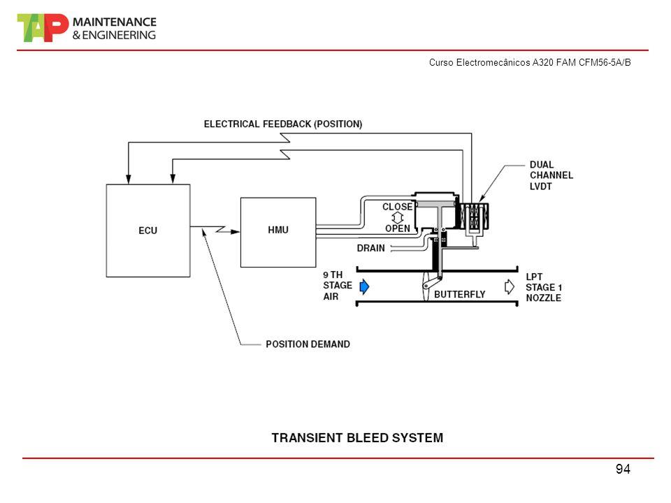 Curso Electromecânicos A320 FAM CFM56-5A/B 94