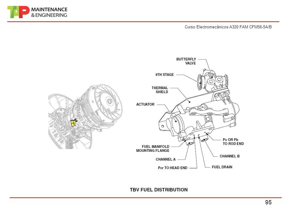 Curso Electromecânicos A320 FAM CFM56-5A/B 95