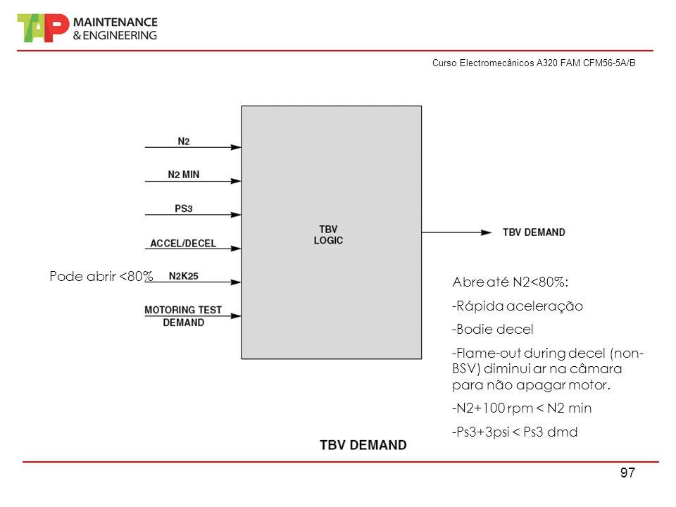 Curso Electromecânicos A320 FAM CFM56-5A/B 97 Pode abrir <80% Abre até N2<80%: -Rápida aceleração -Bodie decel -Flame-out during decel (non- BSV) dimi