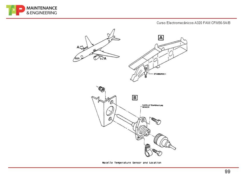 Curso Electromecânicos A320 FAM CFM56-5A/B 99