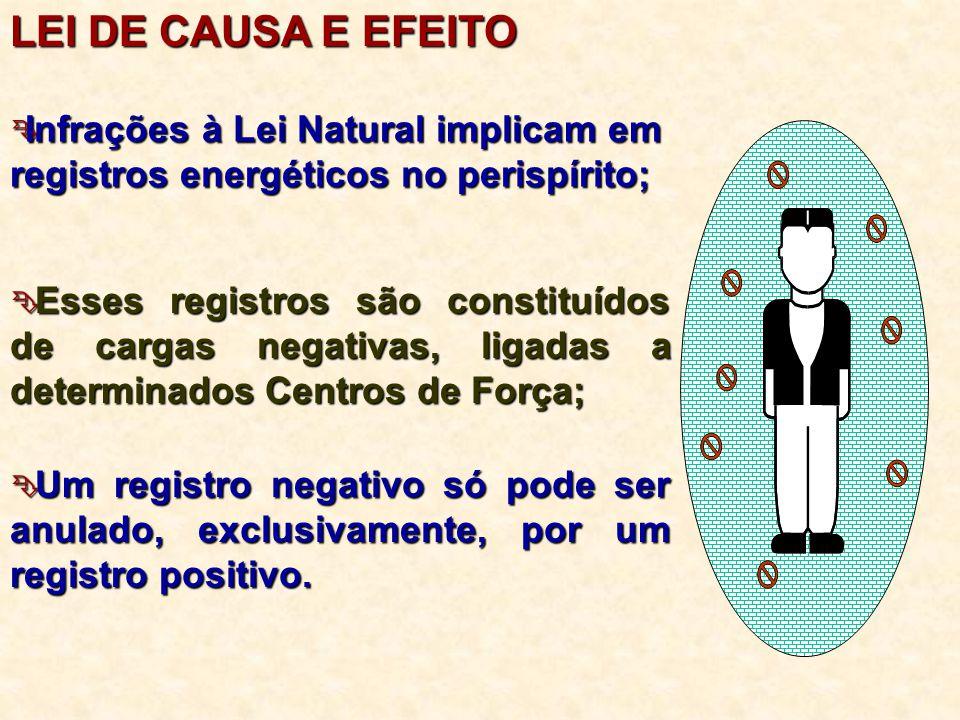  Infrações à Lei Natural implicam em registros energéticos no perispírito;  Esses registros são constituídos de cargas negativas, ligadas a determin