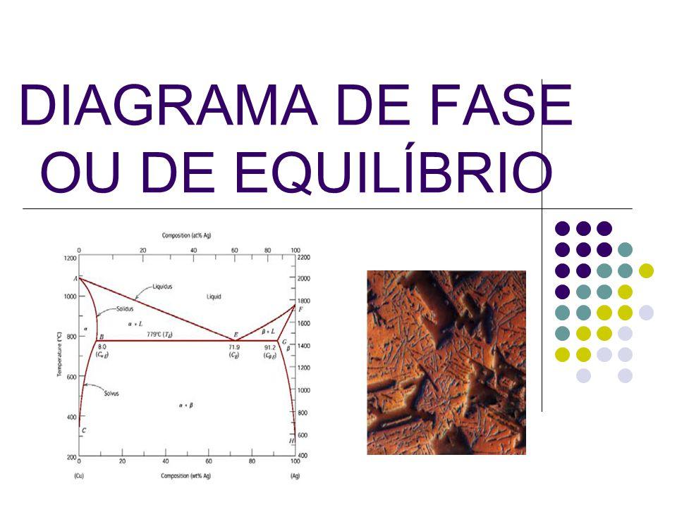 12 % atômica Ni L = Solução líquida homogênea de Cu + Ni Solução sólida homogênea de Cu + Ni SISTEMAS BINÁRIOS ISOMORFOS