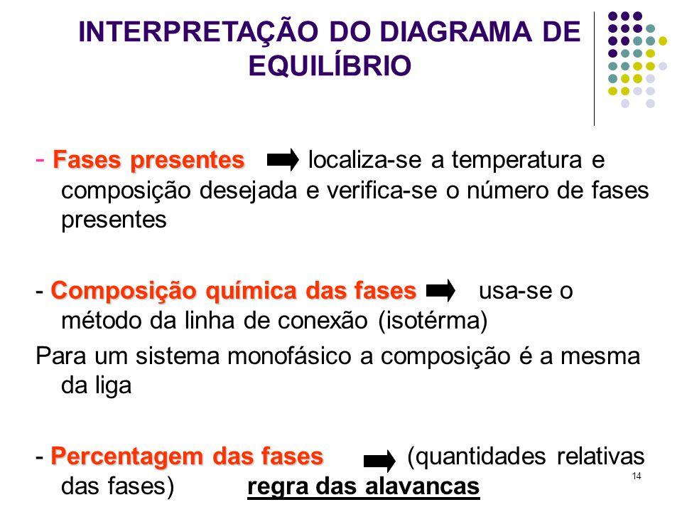 14 INTERPRETAÇÃO DO DIAGRAMA DE EQUILÍBRIO Fases presentes - Fases presentes localiza-se a temperatura e composição desejada e verifica-se o número de fases presentes Composição química das fases - Composição química das fases usa-se o método da linha de conexão (isotérma) Para um sistema monofásico a composição é a mesma da liga Percentagem das fases - Percentagem das fases (quantidades relativas das fases) regra das alavancas