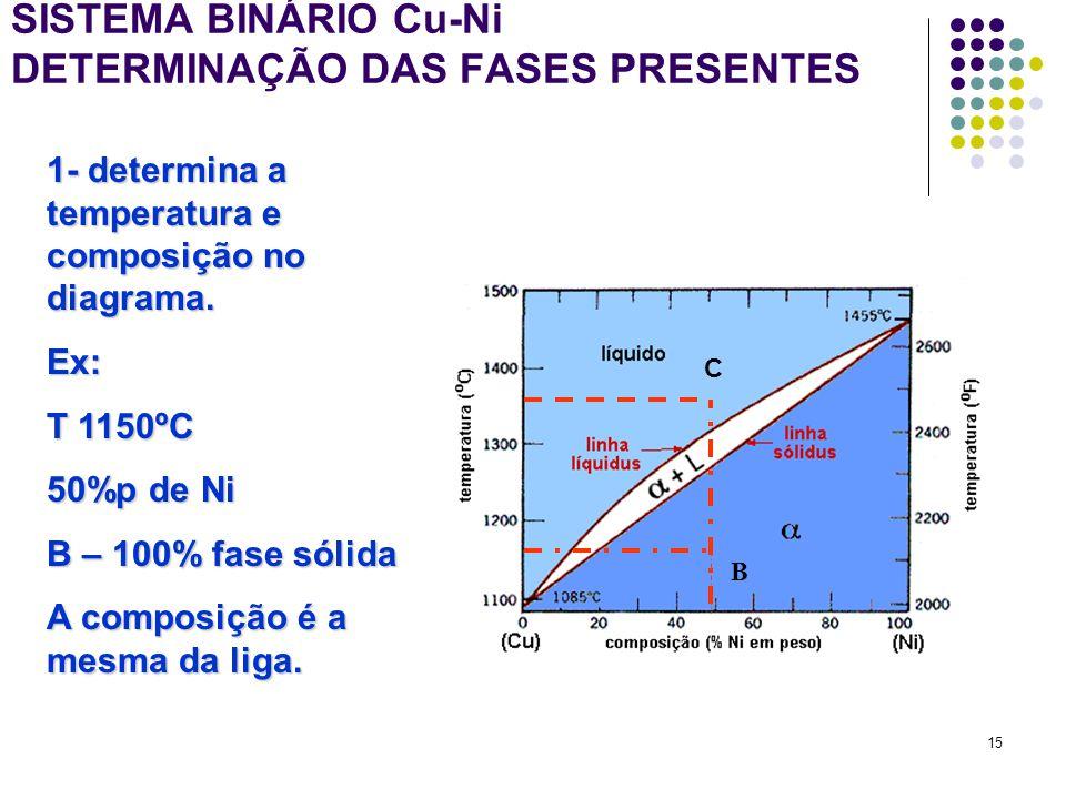 15 SISTEMA BINÁRIO Cu-Ni DETERMINAÇÃO DAS FASES PRESENTES B 1- determina a temperatura e composição no diagrama.