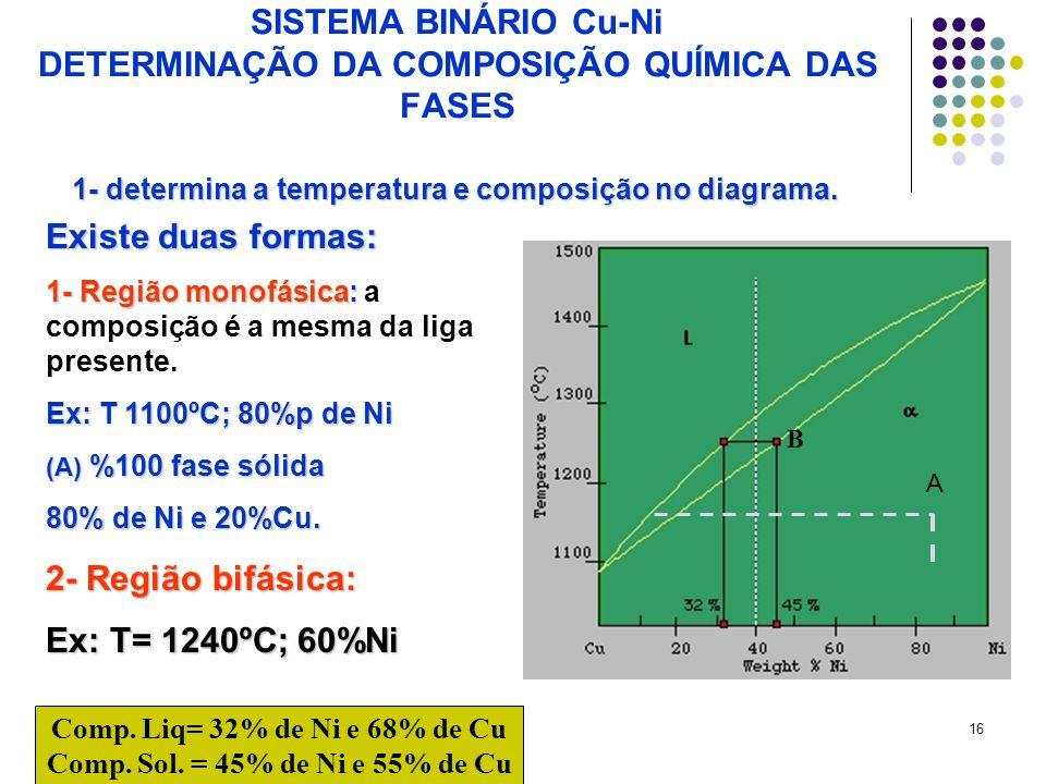 16 SISTEMA BINÁRIO Cu-Ni DETERMINAÇÃO DA COMPOSIÇÃO QUÍMICA DAS FASES Comp.