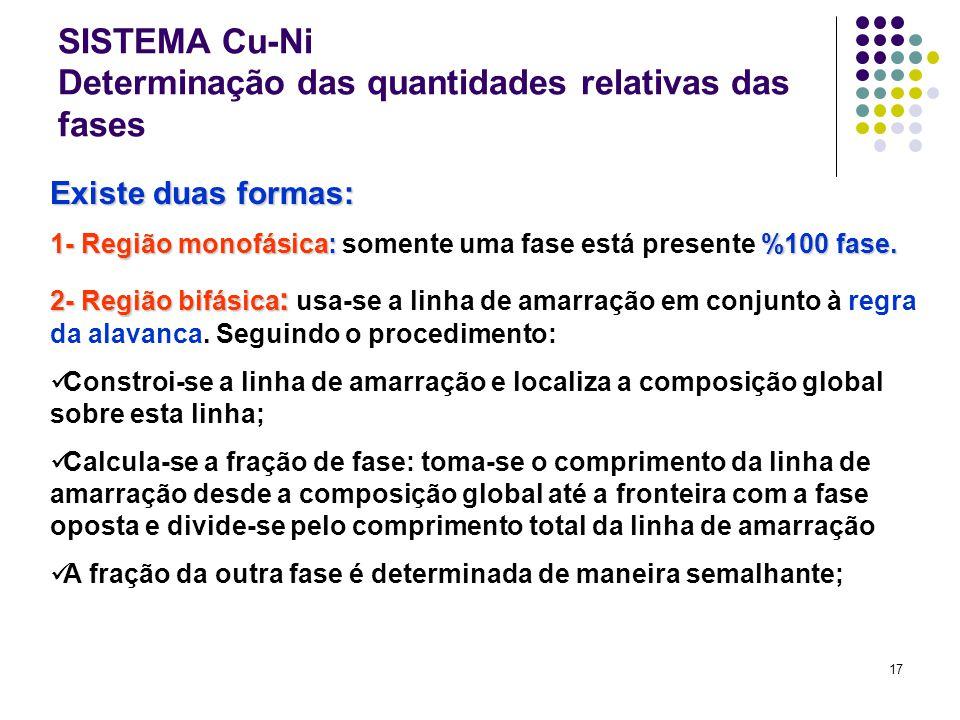 17 SISTEMA Cu-Ni Determinação das quantidades relativas das fases Existe duas formas: 1- Região monofásica:%100 fase.