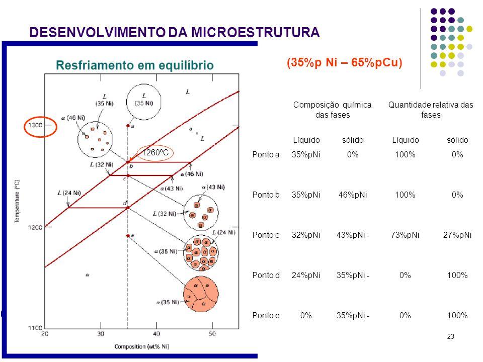 23 DESENVOLVIMENTO DA MICROESTRUTURA SOLIDIFICAÇÃO EM EQUÍLIBRIO (35%p Ni – 65%pCu) 1260ºC Composição química das fases Quantidade relativa das fases LíquidosólidoLíquidosólido Ponto a35%pNi0%100%0% Ponto b35%pNi46%pNi100%0% Ponto c32%pNi43%pNi -73%pNi27%pNi Ponto d24%pNi35%pNi -0%100% Ponto e0%35%pNi -0%100%