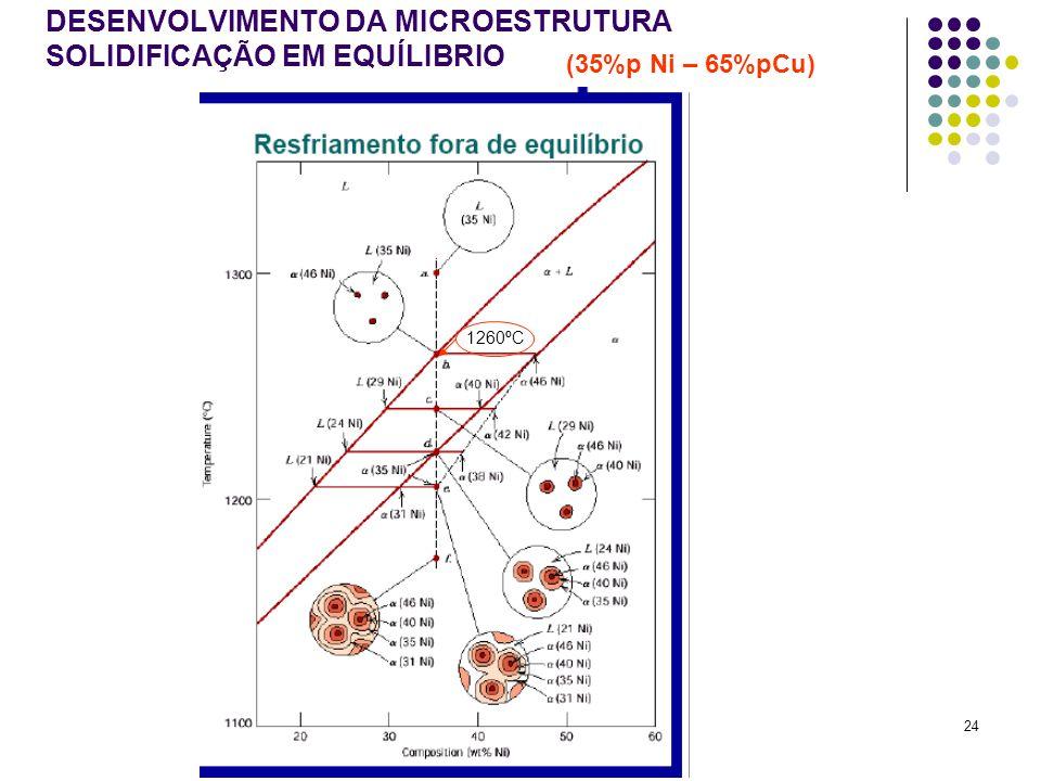 24 DESENVOLVIMENTO DA MICROESTRUTURA SOLIDIFICAÇÃO EM EQUÍLIBRIO (35%p Ni – 65%pCu) 1260ºC