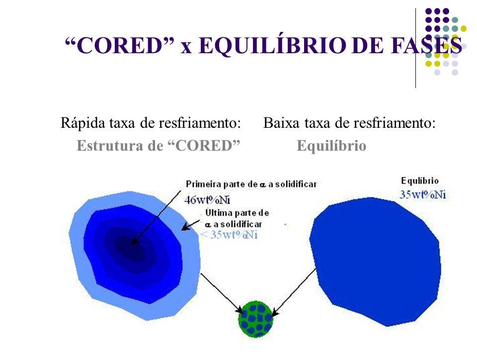 25 CORED x EQUILÍBRIO DE FASES Rápida taxa de resfriamento: Baixa taxa de resfriamento: Estrutura de CORED Equilíbrio