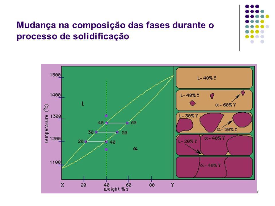 27 Mudança na composição das fases durante o processo de solidificação