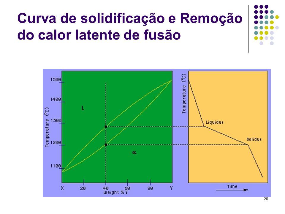 28 Curva de solidificação e Remoção do calor latente de fusão