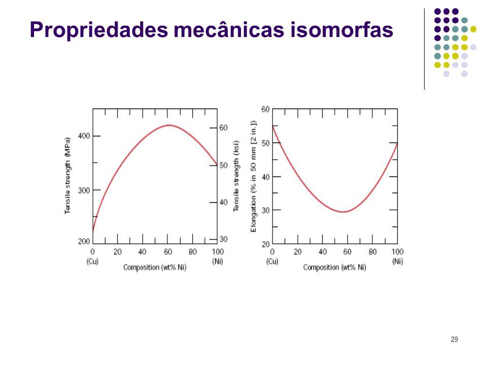 29 Propriedades mecânicas isomorfas