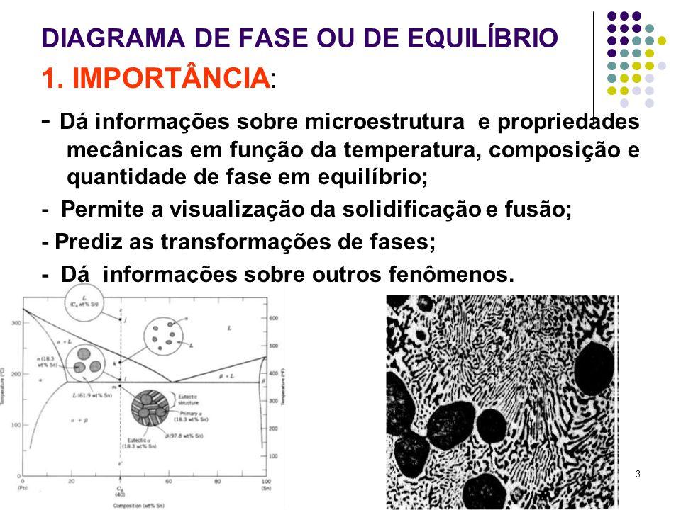 3 DIAGRAMA DE FASE OU DE EQUILÍBRIO 1.