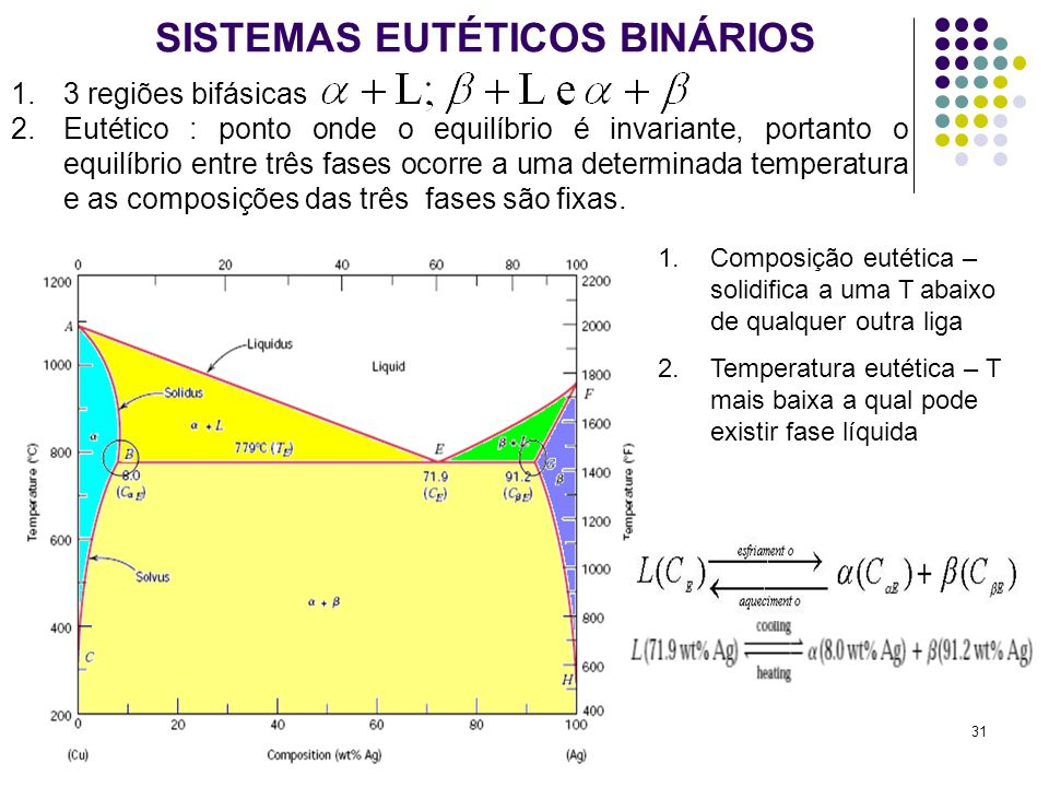 31 SISTEMAS EUTÉTICOS BINÁRIOS 1.3 regiões bifásicas 2.Eutético : ponto onde o equilíbrio é invariante, portanto o equilíbrio entre três fases ocorre a uma determinada temperatura e as composições das três fases são fixas.