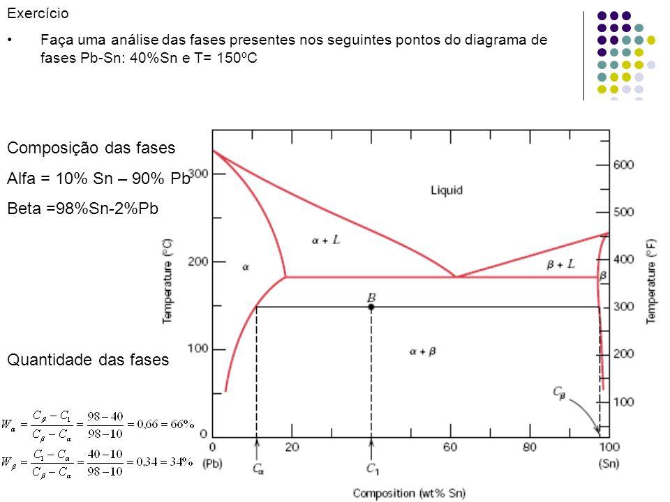 32 Exercício Faça uma análise das fases presentes nos seguintes pontos do diagrama de fases Pb-Sn: 40%Sn e T= 150ºC Composição das fases Alfa = 10% Sn – 90% Pb Beta =98%Sn-2%Pb Quantidade das fases