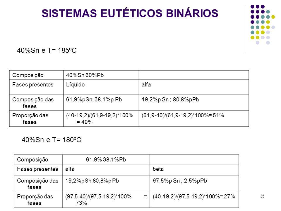 35 SISTEMAS EUTÉTICOS BINÁRIOS Composição61,9% 38,1%Pb Fases presentesalfabeta Composição das fases 19,2%pSn;80,8%p Pb97,5%p Sn ; 2,5%pPb Proporção das fases (97,5-40)/(97,5-19,2)*100% = 73% (40-19,2)/(97,5-19,2)*100%= 27% Composição40%Sn 60%Pb Fases presentesLíquidoalfa Composição das fases 61,9%pSn; 38,1%p Pb19,2%p Sn ; 80,8%pPb Proporção das fases (40-19,2)/(61,9-19,2)*100% = 49% (61,9-40)/(61,9-19,2)*100%= 51% 40%Sn e T= 185ºC 40%Sn e T= 180ºC