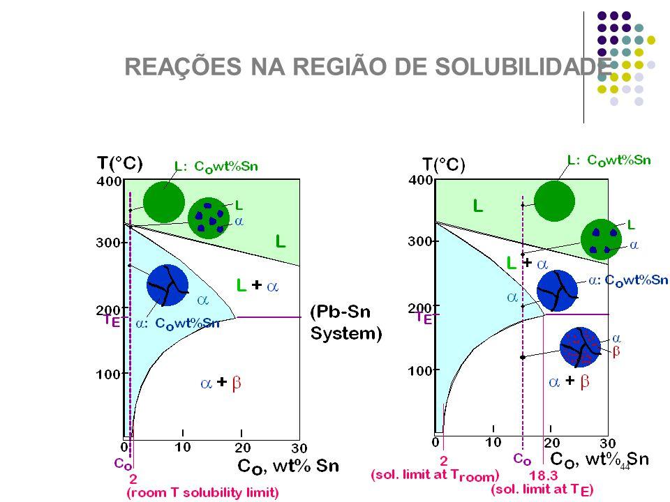 44 REAÇÕES NA REGIÃO DE SOLUBILIDADE