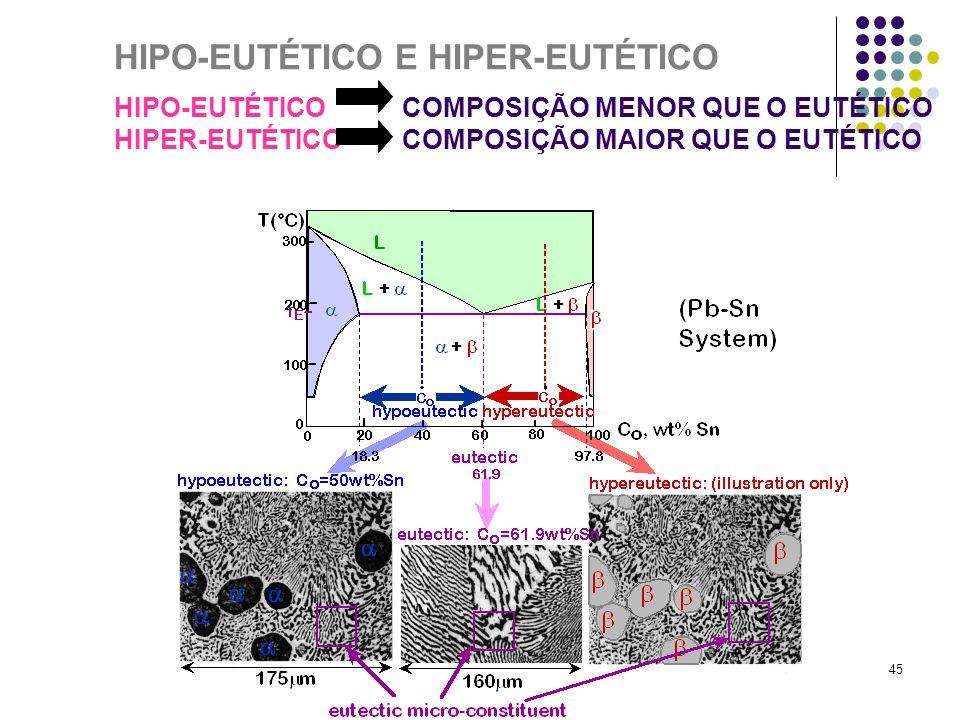 45 HIPO-EUTÉTICO E HIPER-EUTÉTICO HIPO-EUTÉTICO COMPOSIÇÃO MENOR QUE O EUTÉTICO HIPER-EUTÉTICO COMPOSIÇÃO MAIOR QUE O EUTÉTICO