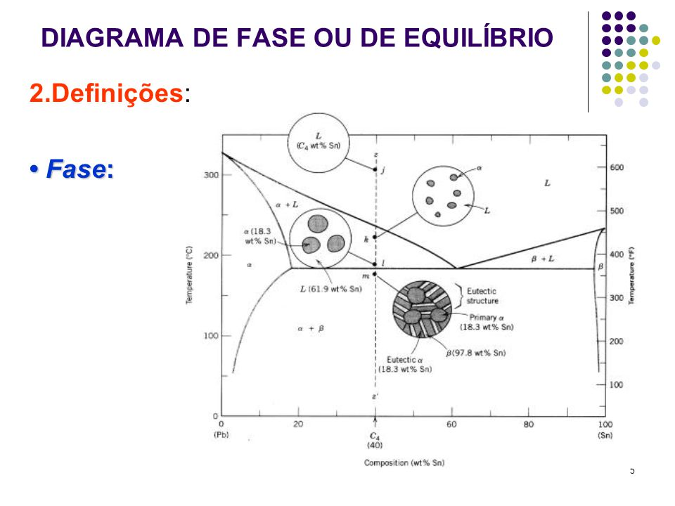 5 DIAGRAMA DE FASE OU DE EQUILÍBRIO 2.Definições: Fase: Fase: