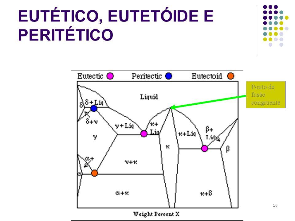 50 EUTÉTICO, EUTETÓIDE E PERITÉTICO Ponto de fusão congruente