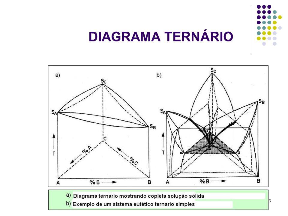 53 DIAGRAMA TERNÁRIO